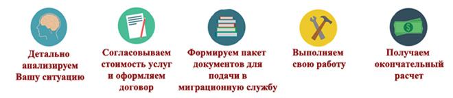процедура оформления гражданства украины