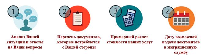 этапы получения гражданами РФ гражданства Украины